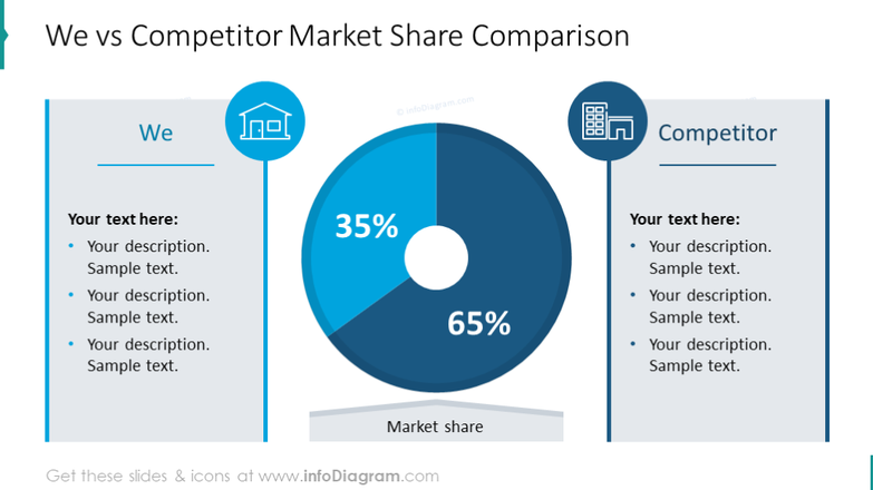 Competitor market comparison pie chart with values and text placeholders