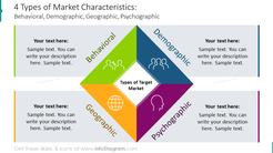 Four types of market characteristics illustrated with diamond diagram