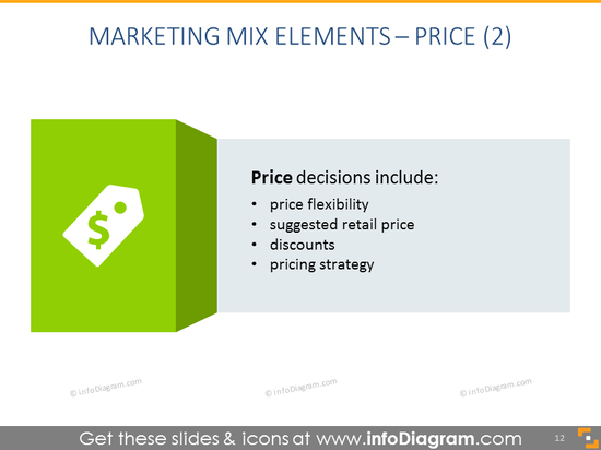 Detailed Description of Price, Pricing Strategy and Methods