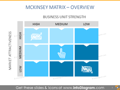 Overview of GE matrix - analyze market growth and make investment decisions