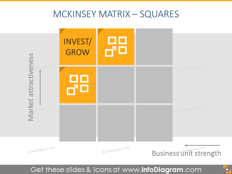 Invest/Grow box - describing attractiveness and strenght of business units