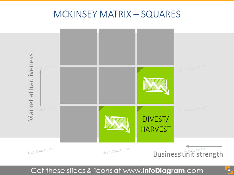 Divest and Harvest cells - business units operating in unattractive industries