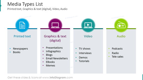 Media types list with icons and bullet point description