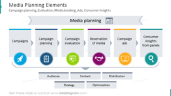 Media planning elements shown with colorful scheme and icons