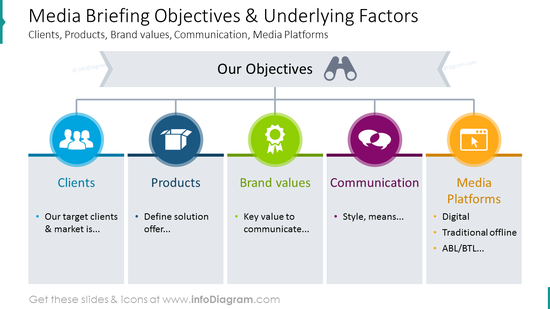 Media briefing objectives diagram with colorful icons