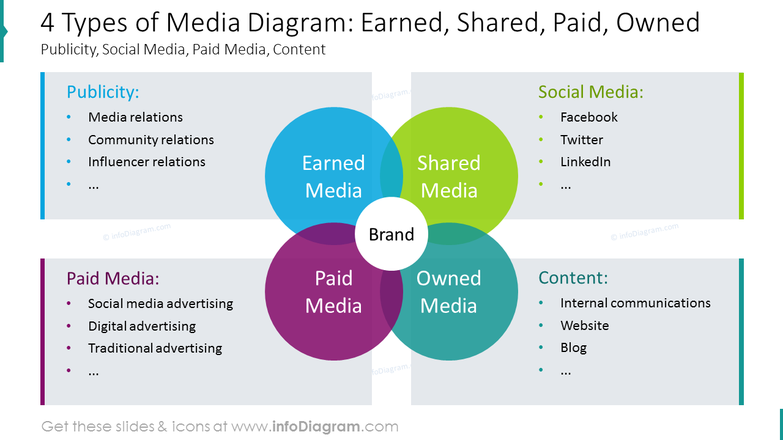 Four types of media planning diagram with description for each item