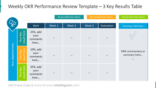 Weekly OKR performance review template for three key results