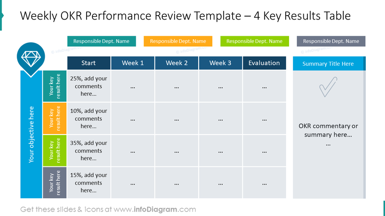 Weekly OKR performance review template for four key results