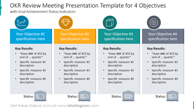 OKR review meeting presentation template for four objectives