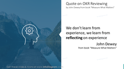 Quote slide on OKR reviewingby John Dewey