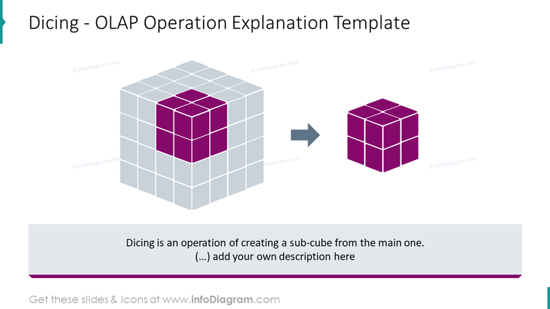 Dicing - OLAP operation explanation infographics