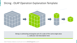 Template slicing - OLAP operation explanation