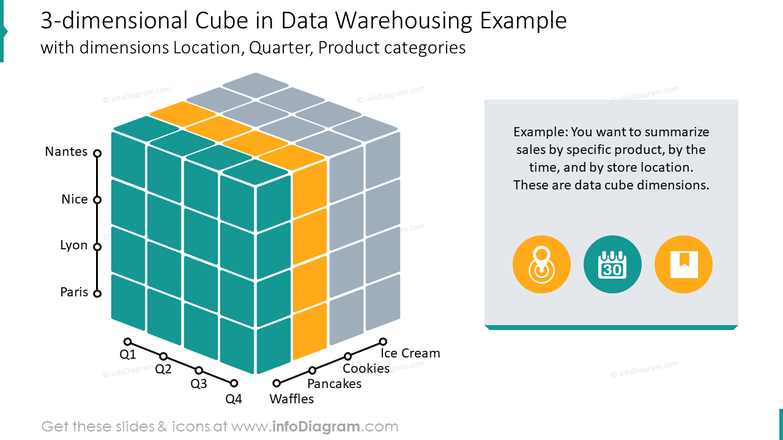 Three-dimensional cube in data warehousing template