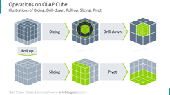 Operations on OLAP cube illustration