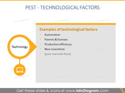 technological factor description PEST analysis ppt slide