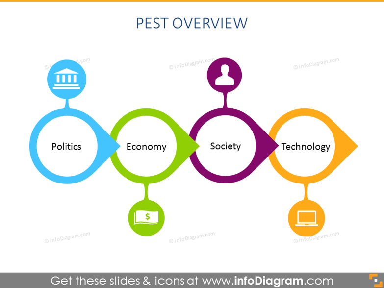 PEST strategy plan chart powerpoint