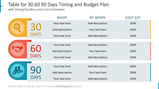 Table for 30 60 90 Days Timing and Budget Plan with Timing Deadline and Costs Estimation