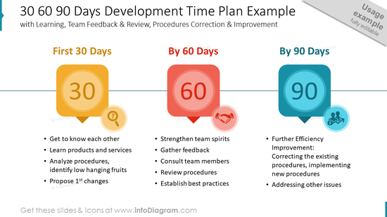30 60 90 Days Development Time Plan Example with Learning, Team Feedback & Review, Procedures Correction & Improvement