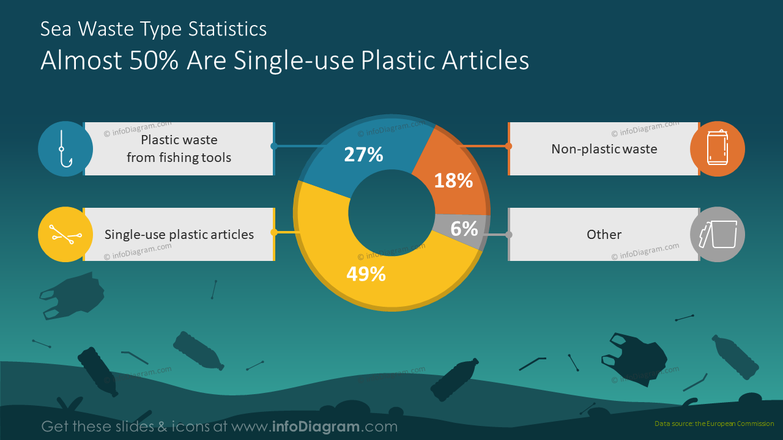 Sea waste type statistics