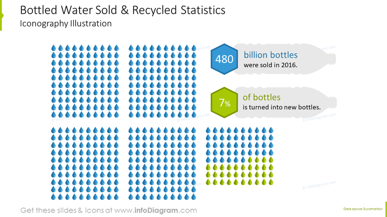 Bottled water sold and recycled statistics iconography