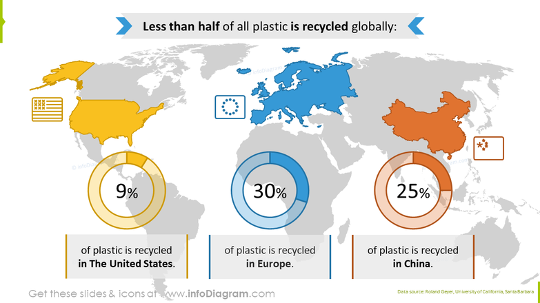 Plastic recycling rates graphics
