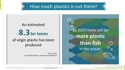 How much plastic is there - infographics with statistics