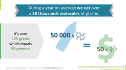 How much plastic do we involuntary consume showed with pollution fact