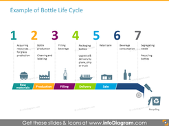 7 stages of bottle life cycle - product life cycle template