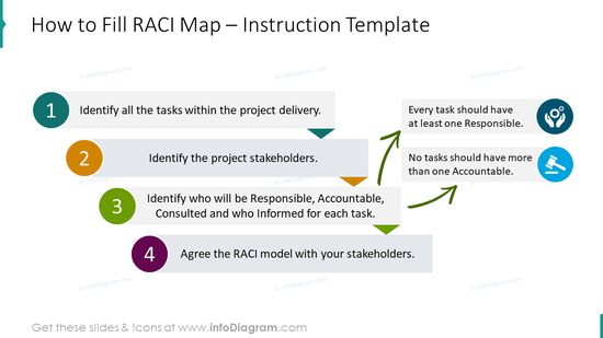 Fill RACI map instruction slide