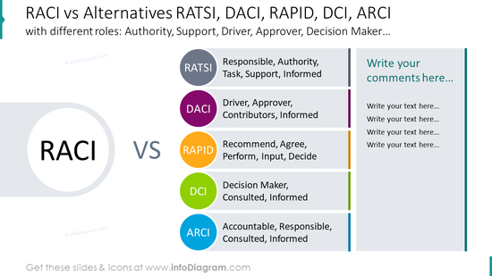 RACI vs alternatives RATSI, DACI, RAPID, DCI, ARCI  matrix