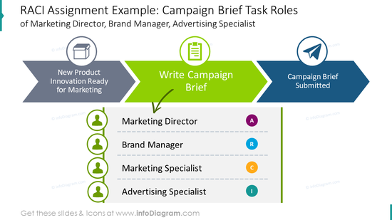 RACI assignment template: campaign brief task roles