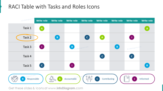 RACI table showed with tasks and roles icons