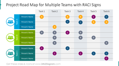 Project road map for multipleteams with RACI signs