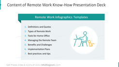 Content of remote work Know-How presentation