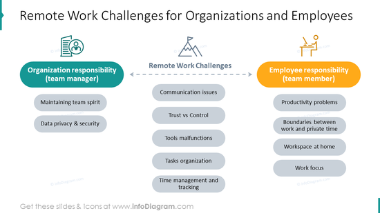 Remote work challenges for organizations and employees slide
