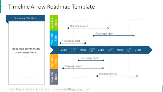 Roadmap timeline illustrated with arrow and text description