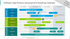 Software App Development Roadmap chart