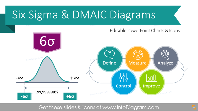 Six Sigma Presentation DMAIC Diagrams (PPT template)