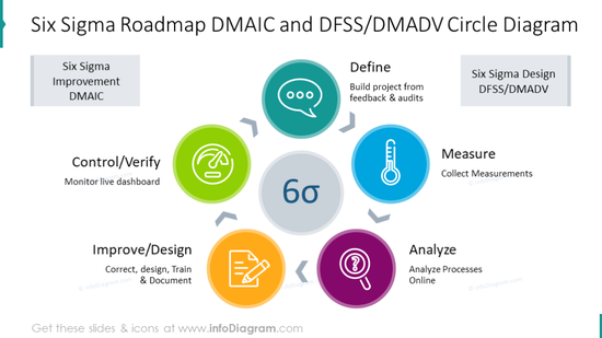 DMAIC and DFSS/DMADV colorful circle diagram