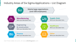 Industry areas of six sigma applications shown with list diagram