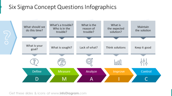 Six Sigma concept questions illustrated with colorful graphics and icons