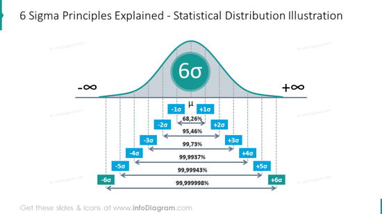 Six Sigma principles explained using statistical distribution scheme