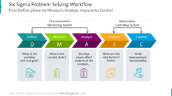 Problem-solving workflow shown with a scheme and outline icons