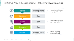 Six Sigma Project Responsibilities: DMAIC process illustrated with list diagram and icons