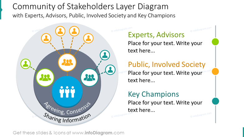 Community of stakeholders layer diagram