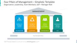 Corporate strategy shown with four colorful pillars and flat icons