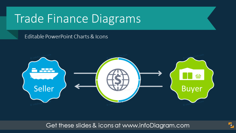 Trade Finance Presentation Diagrams (PPT Template)