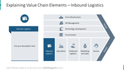 Inbound logistics showed as an item of value chain