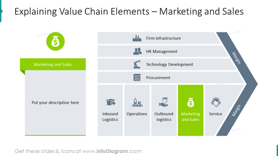 Marketing and Sales elements of value chain model diagram
