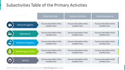 Primary activities designed in subactivities table with flat icons